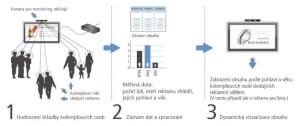 Systém fungování detekce obličejů a následovné spuštění reklamního spotu pro danou cílovou skupinu.